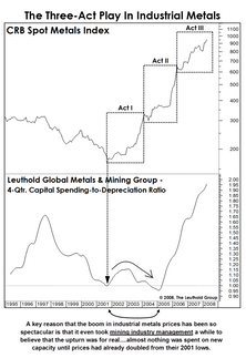 Industrial Metals: Now Over-Mined?