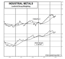 Industrial Metal Stocks: Rally Continues As Investors Revisit Bleak Supply Picture
