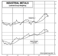 Industrial Metal Stocks: Rally Continues With Bounce Off April's Oversold Conditions