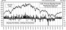 November Mutual Fund Flows...What Fund Scandals?
