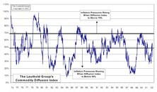 Inflation Update...The Diffusion Index