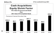 The Big Shrink…Cash Acquisitions Activity Heats Up In January