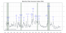 "Risk Aversion Index—A New ""Lower Risk"" Signal"