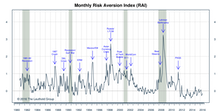 "Risk Aversion Index—Ticked Up But Stayed On ""Lower Risk"" Signal"