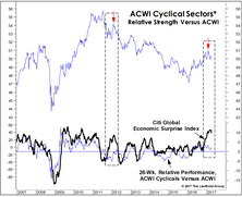 Cyclicals: Tired Of Surprises?
