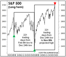 A Short-Term S&P Top?