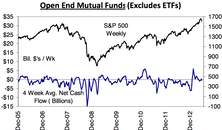Strongest Net Outflows From Bond Funds In Years