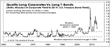 US Bond Market - October 2013