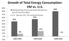 Supply/Demand Dynamics Drive Three Emerging Market Energy Themes