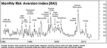 "Risk Aversion Index Edges Lower, Stays On Its ""Lower Risk"" Signal"
