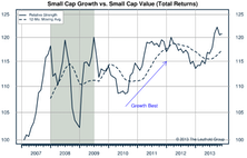 Growth/Value/Cyclicals Market Internals