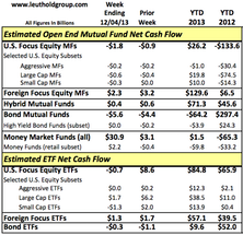 Second Week of Equity Fund Outflows