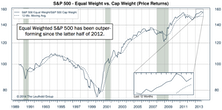 S&P 500: Equal Weighted Index Better in 2013