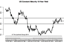 U.S. 10-Year: 245-250 Area A Strong Barrier