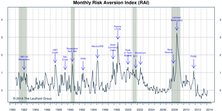 "Risk Aversion Index Turns Higher, New ""Higher Risk"" Signal"