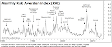 "Risk Aversion Index Falls To New ""Lower Risk"" Signal"