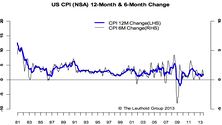 Inflation Still Going Nowhere In The U.S.