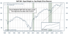 S&P 500: Equal Weighted Outperforms In Q3; Maintains Lead YTD