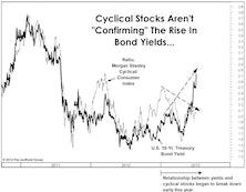 """Bonds & Cyclical Stocks """"Decoupling""""?"""