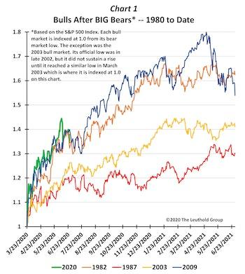 Bull Market Possibilities
