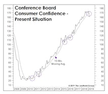 The Cycle Is Over If Confidence Fades Further