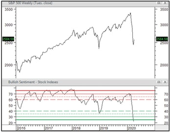 Sentiment Has Been Crushed,  But Might Need To Just Languish For A While