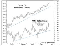Oil And The Dollar At New Highs: Is Something About To Give?