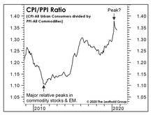 Inflation: Looking Beyond The CPI