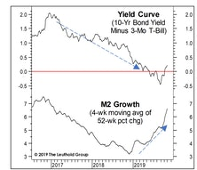 Questioning The Monetary Rebound