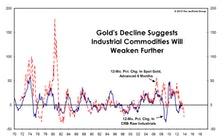 Gold's Implications For Other Commodities