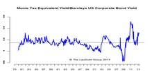 U.S. Municipal Bonds: Maintain Neutral
