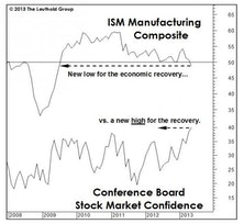 Stocks And The Economy