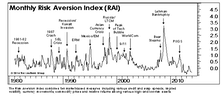 "RAI Edges Lower, Stays On ""Lower Risk"" Signal"