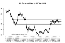 US 10-Year: Still Looking for Direction