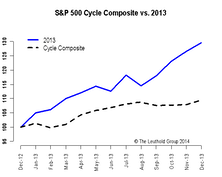 2014 Time Cycle—Lower Your Expectations & Be Patient