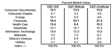 Sector Characteristics of the S&P Indicies