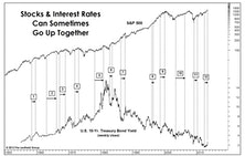 Rising Stocks And Rising Rates: It's Not Uncommon