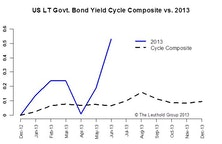 Time Cycle Composite Mid-Year Update—More Volatility & Lower Returns in H2