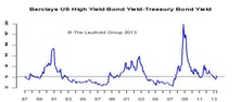 U.S. High Yield Corporate Bonds: Maintain Neutral